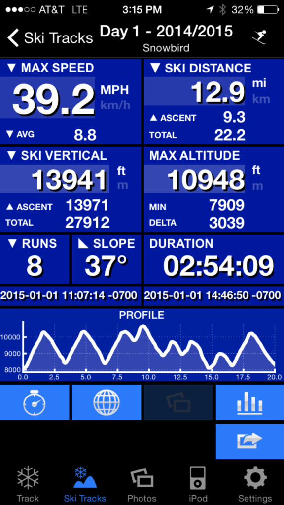 {Our stats from all but the first two runs at Snowbird - we forgot to download the tracking app!}
