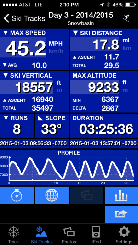 {Our most impressive stats! 18,500 vertical feet in 8 runs... no wonder why we're still tired!}